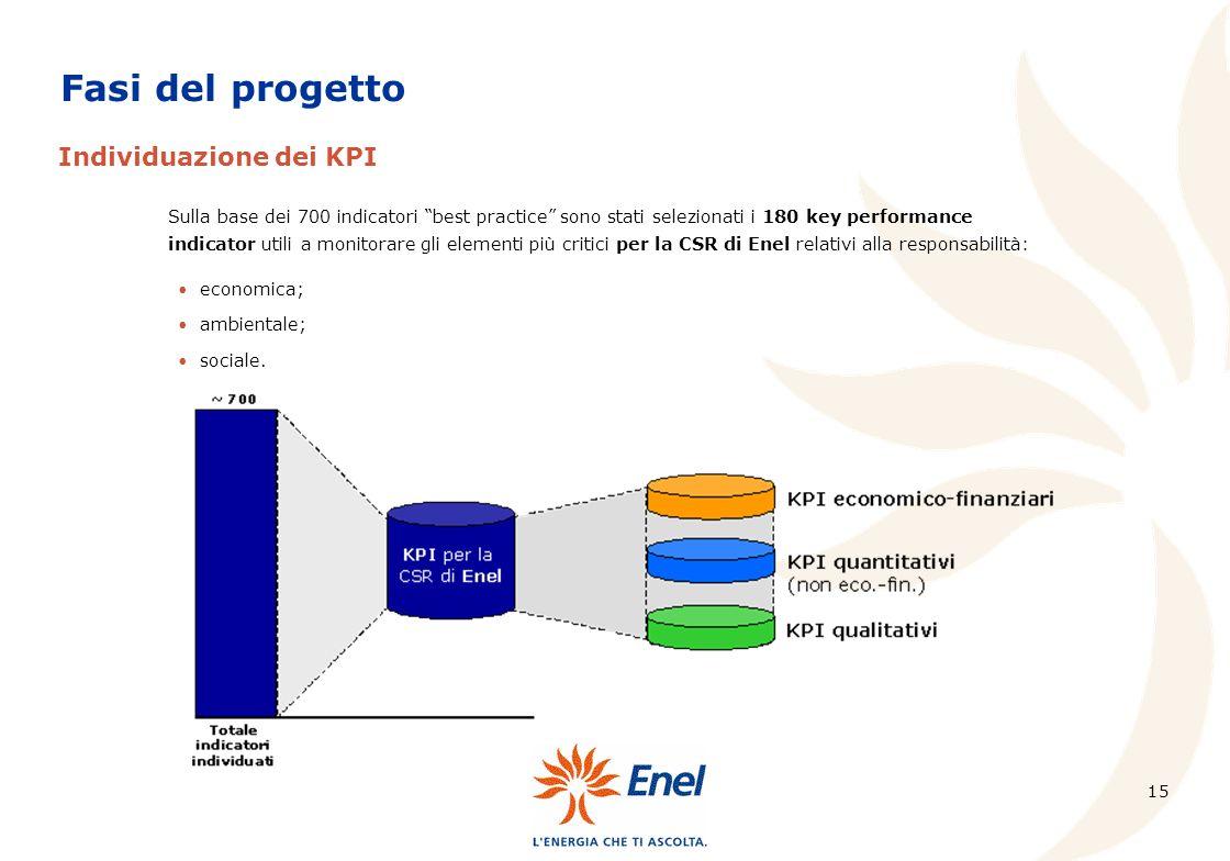 15 Sulla base dei 700 indicatori best practice sono stati selezionati i 180 key performance indicator utili a monitorare gli elementi più critici per la CSR di Enel relativi alla responsabilità: Fasi del progetto Individuazione dei KPI economica; ambientale; sociale.