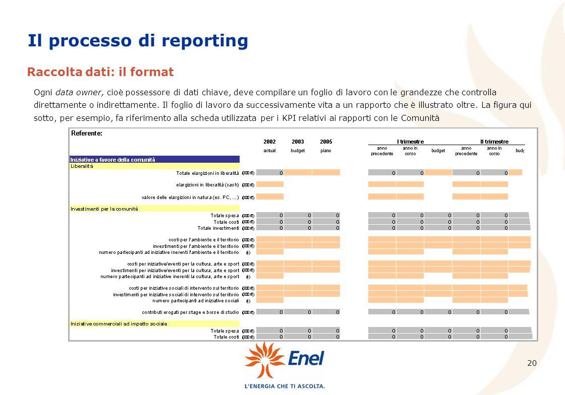 20 Raccolta dati: il format Ogni data owner, cioè possessore di dati chiave, deve compilare un foglio di lavoro con le grandezze che controlla diretta