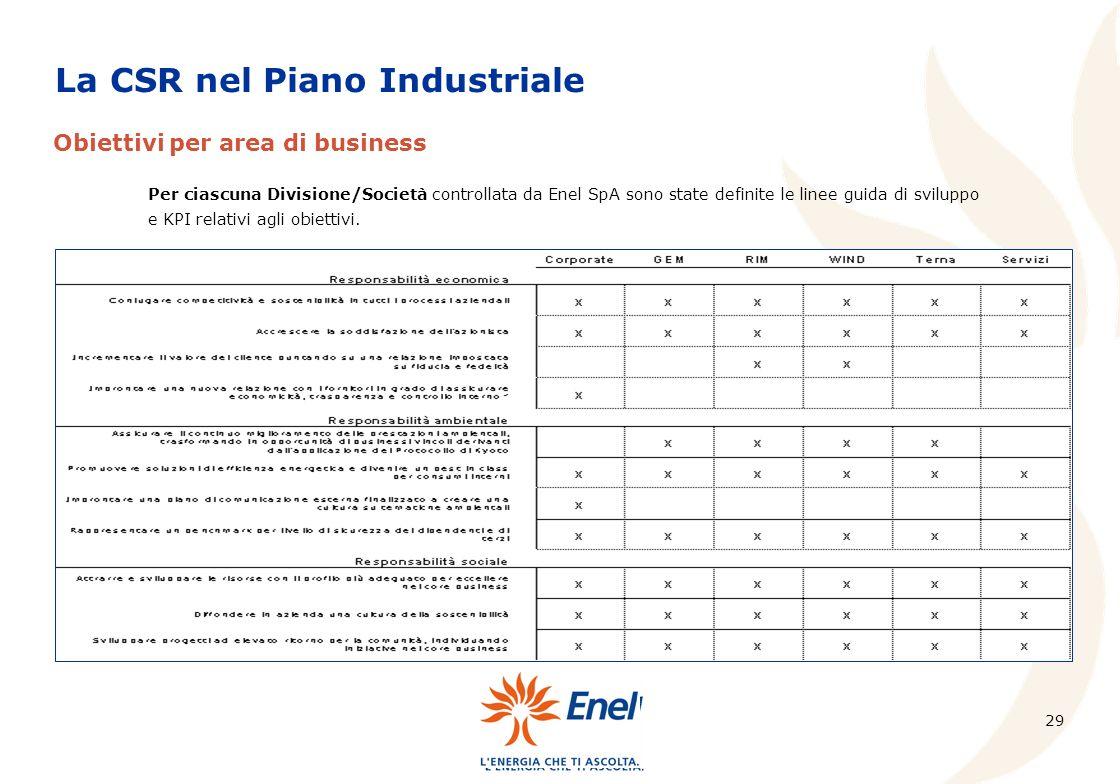 29 La CSR nel Piano Industriale Obiettivi per area di business Per ciascuna Divisione/Società controllata da Enel SpA sono state definite le linee guida di sviluppo e KPI relativi agli obiettivi.