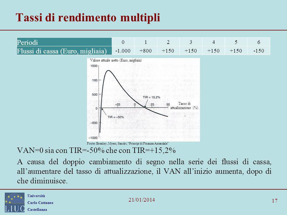 Università Carlo Cattaneo Castellanza 21/01/2014 Periodi 0123456 Flussi di cassa (Euro, migliaia) +800+150 -150 Tassi di rendimento multipli VAN=0 sia