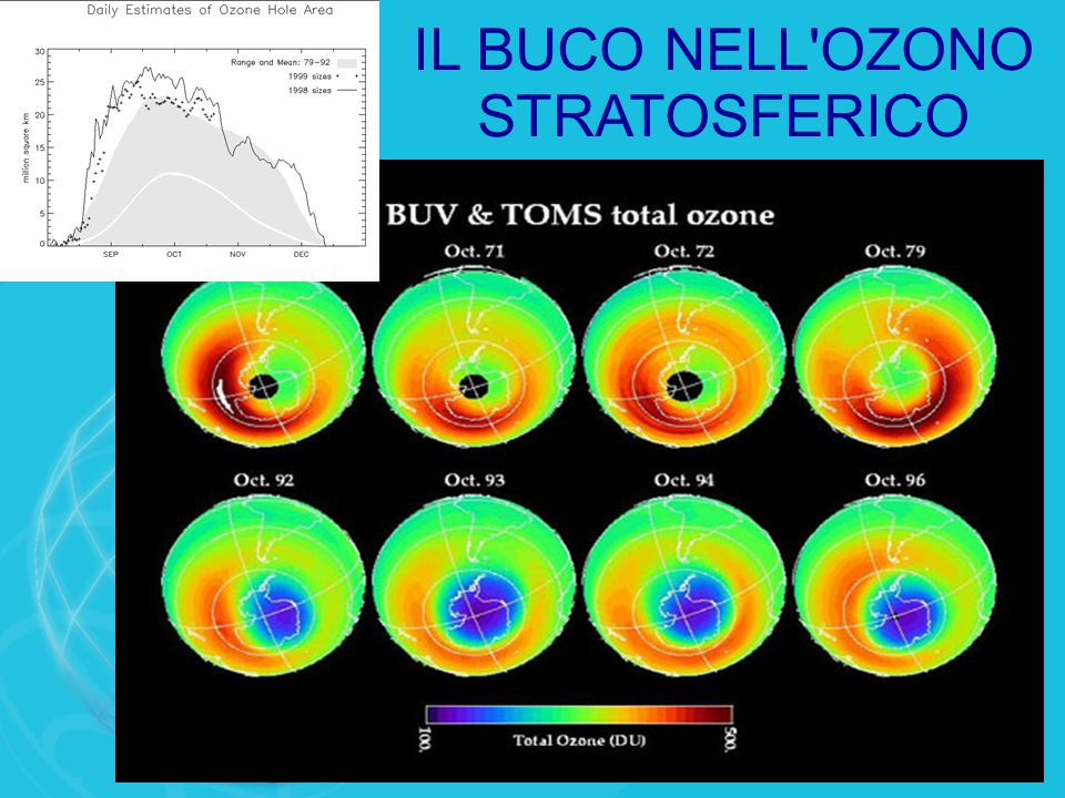 IL BUCO NELL'OZONO STRATOSFERICO