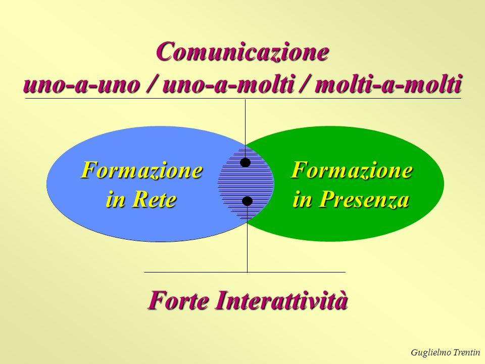 Guglielmo Trentin Formazione in Rete Formazione in Presenza Comunicazione uno-a-uno / uno-a-molti / molti-a-molti Forte Interattività