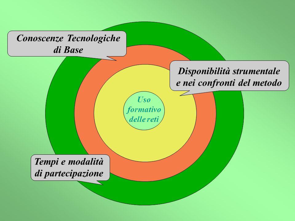 Disponibilità strumentale e nei confronti del metodo Tempi e modalità di partecipazione Uso formativo delle reti Conoscenze Tecnologiche di Base