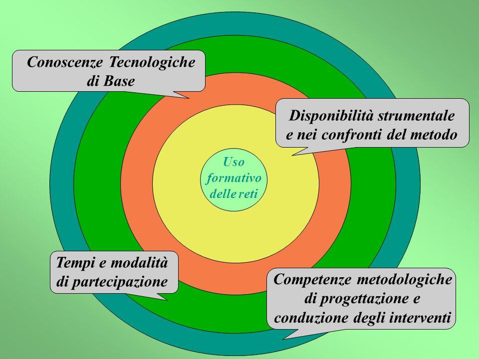 Disponibilità strumentale e nei confronti del metodo Tempi e modalità di partecipazione Competenze metodologiche di progettazione e conduzione degli interventi Uso formativo delle reti Conoscenze Tecnologiche di Base