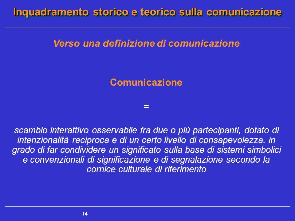 Inquadramento storico e teorico sulla comunicazione 14 Verso una definizione di comunicazione Comunicazione = scambio interattivo osservabile fra due