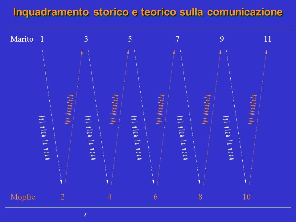 Inquadramento storico e teorico sulla comunicazione 7 Moglie 2 4 6 8 10 Marito1 3 5 7 9 11
