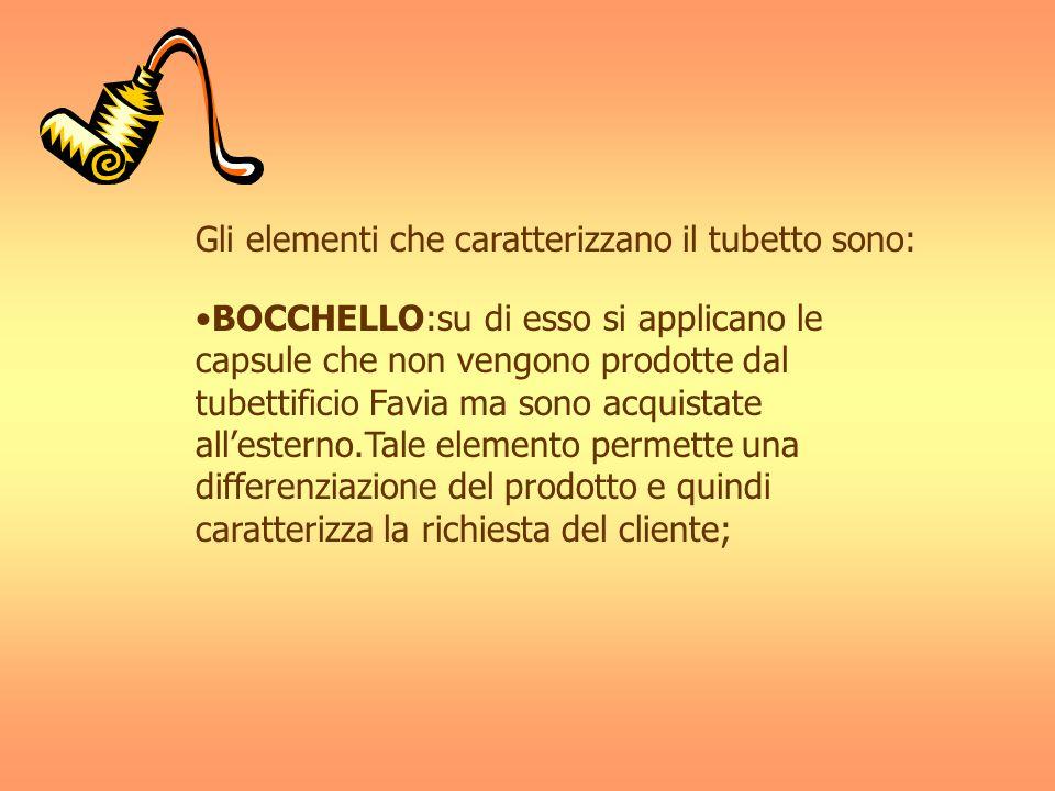 Gli elementi che caratterizzano il tubetto sono: BOCCHELLO:su di esso si applicano le capsule che non vengono prodotte dal tubettificio Favia ma sono