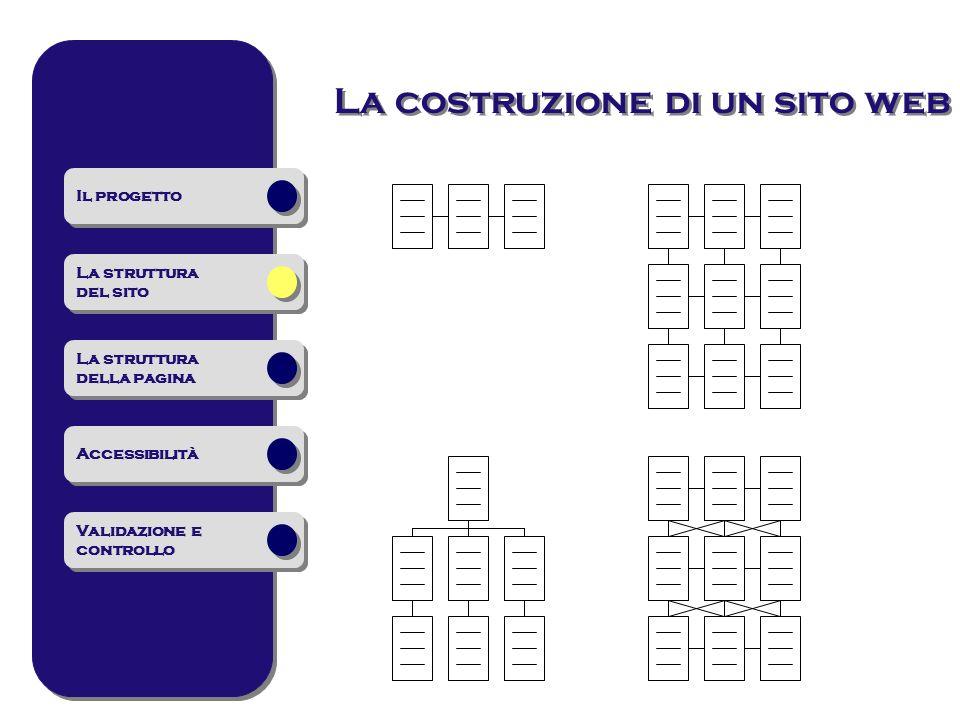 La costruzione di un sito web Il progetto La struttura del sito La struttura del sito La struttura della pagina La struttura della pagina Accessibilit