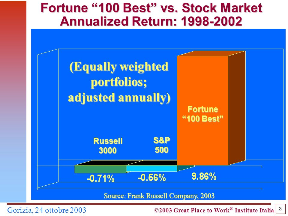 ©2003 Great Place to Work ® Institute Italia 3 Gorizia, 24 ottobre 2003 Fortune 100 Best vs. Stock Market Annualized Return: 1998-2002 Source: Frank R