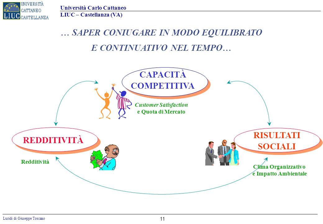 Università Carlo Cattaneo LIUC – Castellanza (VA) Lucidi di Giuseppe Toscano 11 … SAPER CONIUGARE IN MODO EQUILIBRATO E CONTINUATIVO NEL TEMPO… REDDIT