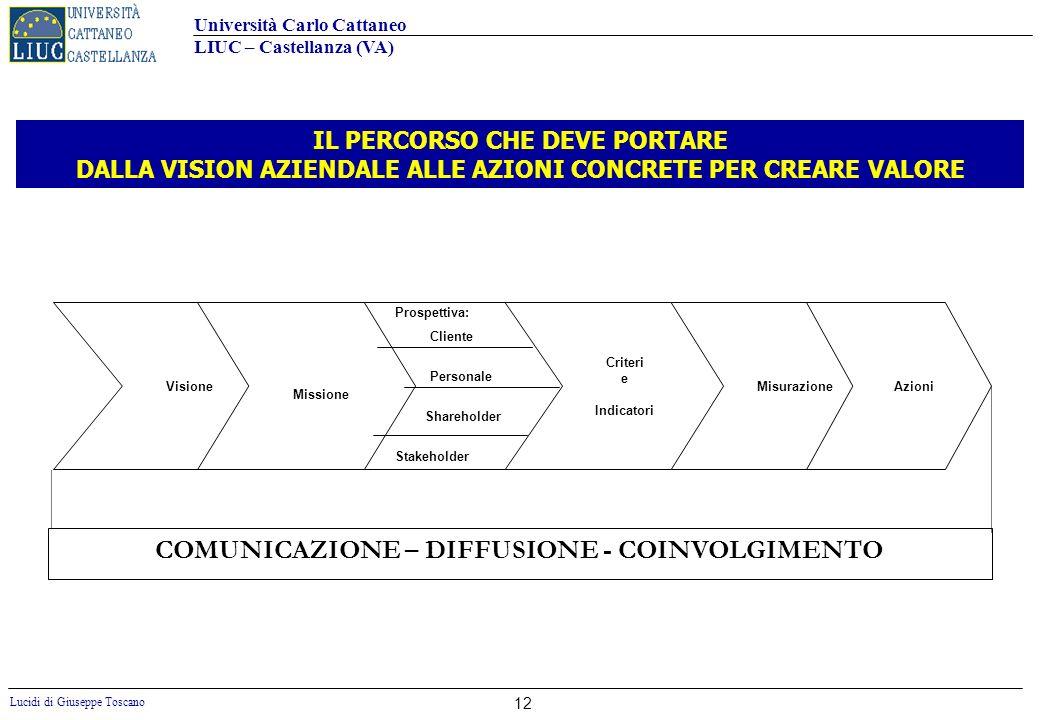 Università Carlo Cattaneo LIUC – Castellanza (VA) Lucidi di Giuseppe Toscano 12 VisioneMisurazione Criteri e Indicatori Missione Azioni COMUNICAZIONE