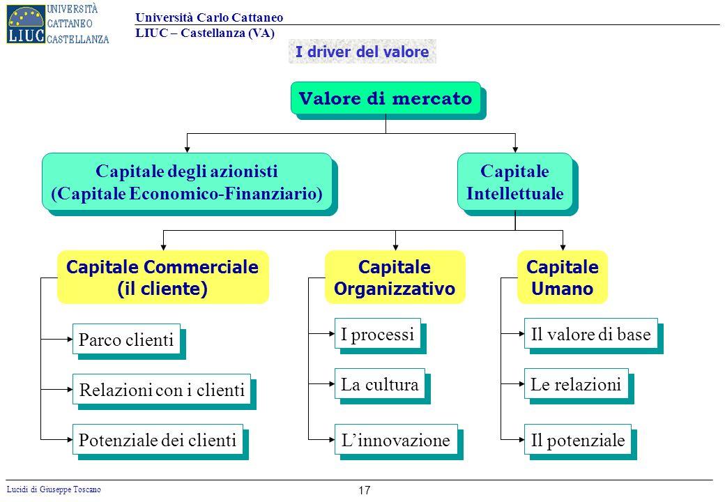 Università Carlo Cattaneo LIUC – Castellanza (VA) Lucidi di Giuseppe Toscano 17 Valore di mercato Capitale degli azionisti (Capitale Economico-Finanzi