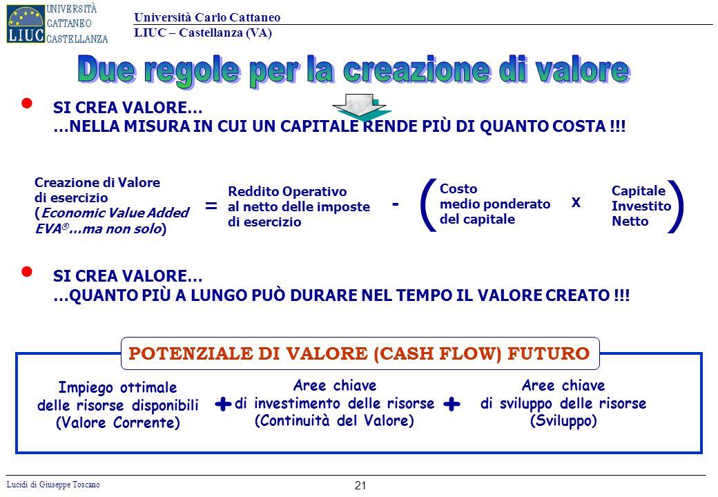Università Carlo Cattaneo LIUC – Castellanza (VA) Lucidi di Giuseppe Toscano 21 SI CREA VALORE… …NELLA MISURA IN CUI UN CAPITALE RENDE PIÙ DI QUANTO C