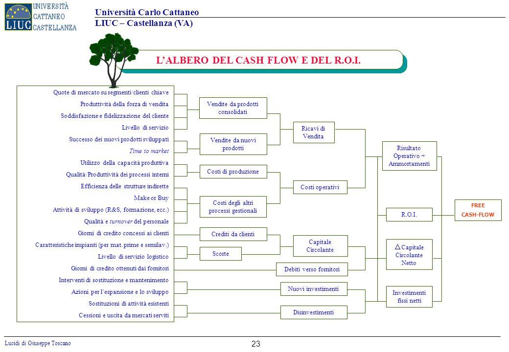 Università Carlo Cattaneo LIUC – Castellanza (VA) Lucidi di Giuseppe Toscano 23 LALBERO DEL CASH FLOW E DEL R.O.I. Quote di mercato su segmenti/client