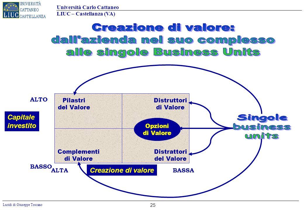 Università Carlo Cattaneo LIUC – Castellanza (VA) Lucidi di Giuseppe Toscano 25 Capitale investito ALTO BASSO ALTA BASSA Pilastri del Valore Complemen
