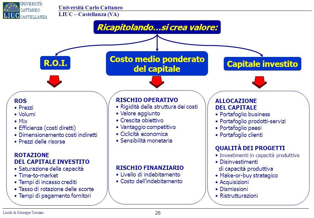 Università Carlo Cattaneo LIUC – Castellanza (VA) Lucidi di Giuseppe Toscano 26 Ricapitolando…si crea valore: ROS Prezzi Volumi Mix Efficienza (costi