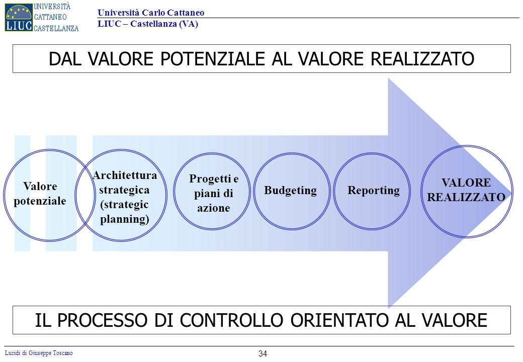 Università Carlo Cattaneo LIUC – Castellanza (VA) Lucidi di Giuseppe Toscano 34 IL PROCESSO DI CONTROLLO ORIENTATO AL VALORE Architettura strategica (