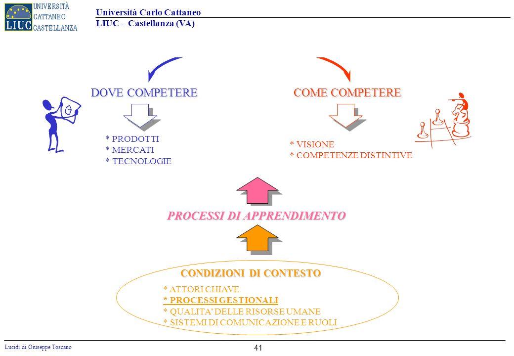 Università Carlo Cattaneo LIUC – Castellanza (VA) Lucidi di Giuseppe Toscano 41 DOVE COMPETERE * PRODOTTI * MERCATI * TECNOLOGIE * VISIONE * COMPETENZ