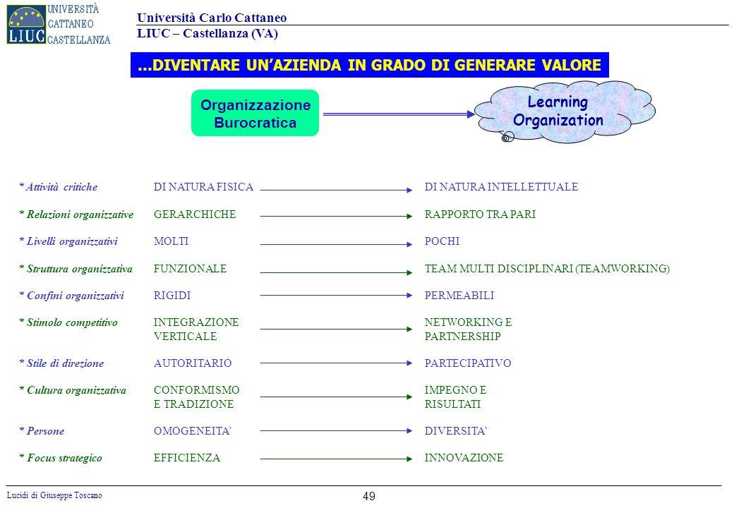 Università Carlo Cattaneo LIUC – Castellanza (VA) Lucidi di Giuseppe Toscano 49 Learning Organization * Attività criticheDI NATURA FISICADI NATURA INT