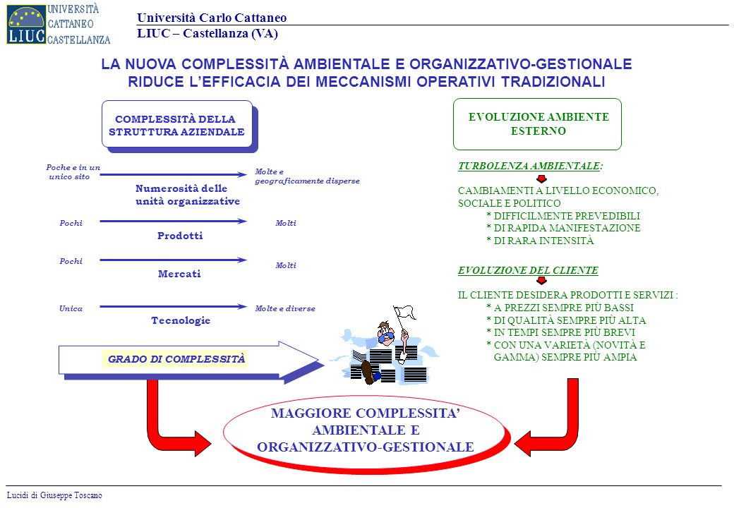 Università Carlo Cattaneo LIUC – Castellanza (VA) Lucidi di Giuseppe Toscano 46 LAPPROCCIO ANALITICO NON È IN GRADO, DA SOLO, DI FORNIRE RISPOSTE ESATTE, PUÒ AIUTARE A COMPRENDERE I PROBLEMI LAPPROCCIO CREATIVO INDIVIDUA, IN QUESTO AMBITO, SOLUZIONI ORIGINALI, EFFICACI E VINCENTI I DUE APPROCCI RISPONDONO A DUE MOMENTI DIVERSI … ALLORA È POSSIBILE UNA SINTESI LELABORAZIONE DI UNA STRATEGIA DI CRESCITA È UN PROCESSO MULTIDIMENSIONALE CHE DEVE COINVOLGERE SIA GLI ASPETTI ANALITICI/RAZIONALI, SIA LINTUIZIONE, LESPERIENZA, LEMOZIONE Lanalisi razionale fornisce gli strumenti per -Conoscere, confrontare, valutare -Definire un dominio (Ciò che posso) Lapproccio creativo consente di -Applicare processi euristici -Individuare soluzioni innovative (Ciò che voglio)