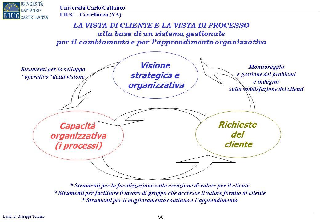 Università Carlo Cattaneo LIUC – Castellanza (VA) Lucidi di Giuseppe Toscano 50 Visione strategica e organizzativa Capacità organizzativa (i processi)