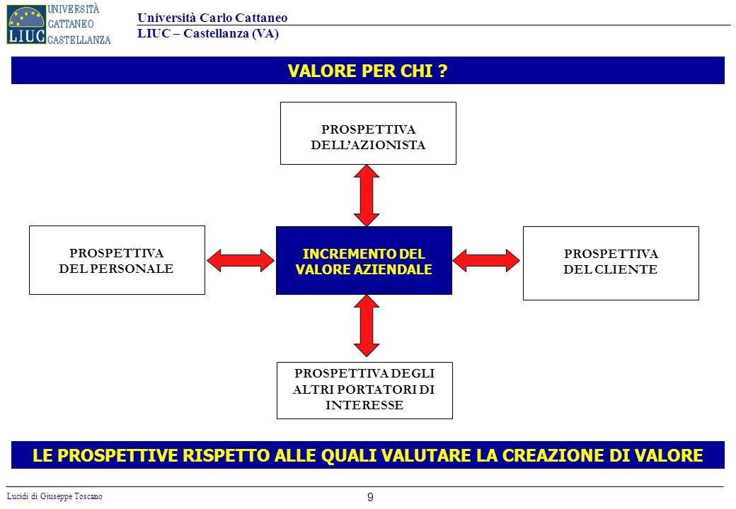 Università Carlo Cattaneo LIUC – Castellanza (VA) Lucidi di Giuseppe Toscano 9 LE PROSPETTIVE RISPETTO ALLE QUALI VALUTARE LA CREAZIONE DI VALORE PROS