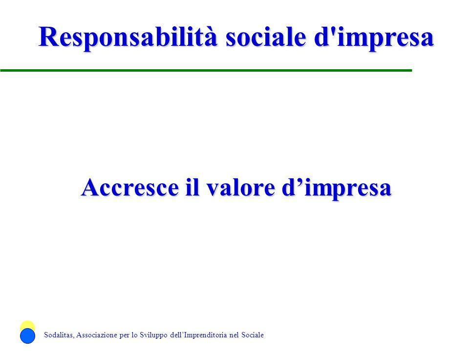 Responsabilità sociale d'impresa Accresce il valore dimpresa Sodalitas, Associazione per lo Sviluppo dellImprenditoria nel Sociale
