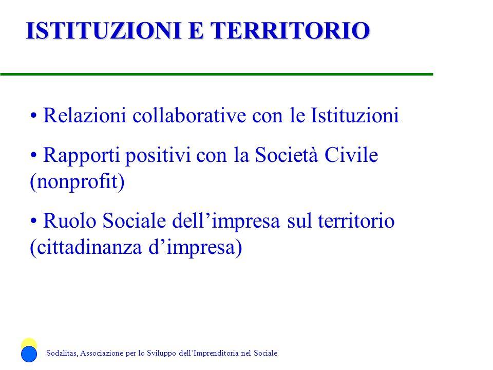 ISTITUZIONI E TERRITORIO Relazioni collaborative con le Istituzioni Rapporti positivi con la Società Civile (nonprofit) Ruolo Sociale dellimpresa sul