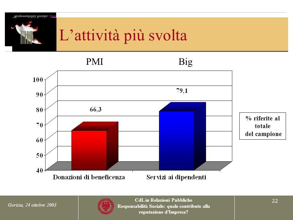 Gorizia, 24 ottobre 2003 CdL in Relazioni Pubbliche Responsabilità Sociale: quale contributo alla reputazione d Impresa.