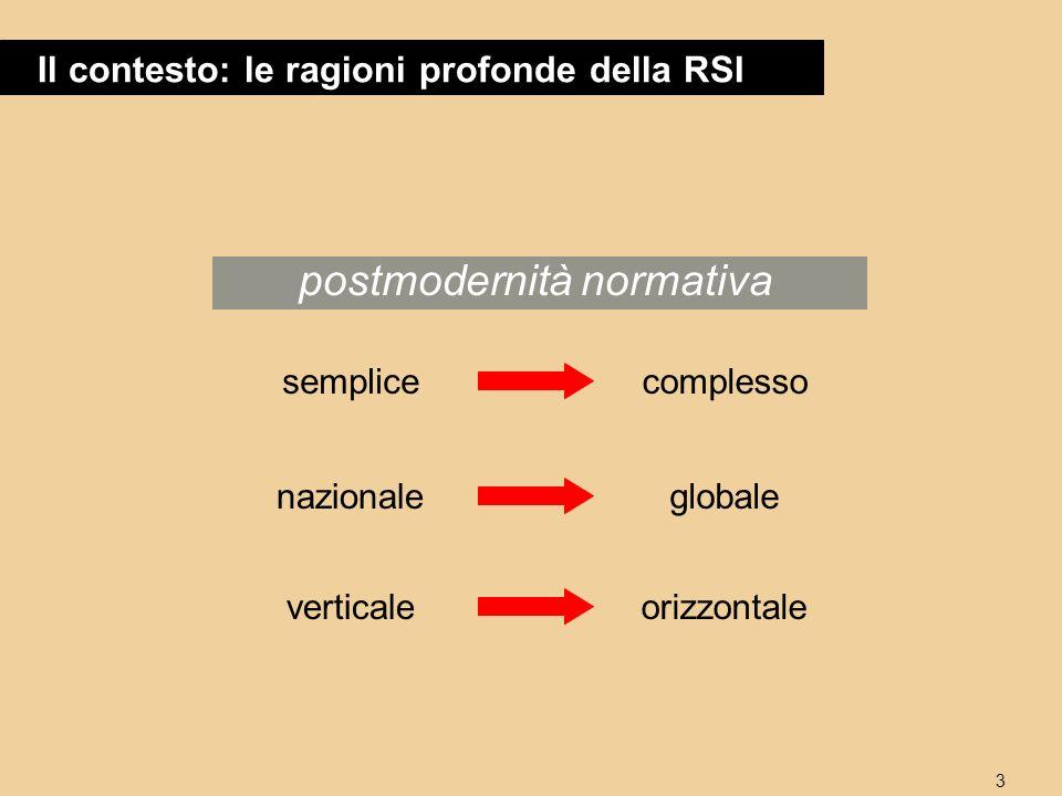 3 Il contesto: le ragioni profonde della RSI postmodernità normativa semplicecomplesso nazionaleglobale verticaleorizzontale