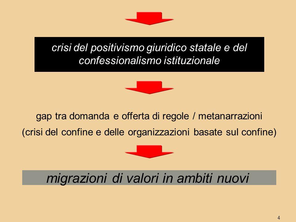 4 migrazioni di valori in ambiti nuovi gap tra domanda e offerta di regole / metanarrazioni (crisi del confine e delle organizzazioni basate sul confine) crisi del positivismo giuridico statale e del confessionalismo istituzionale