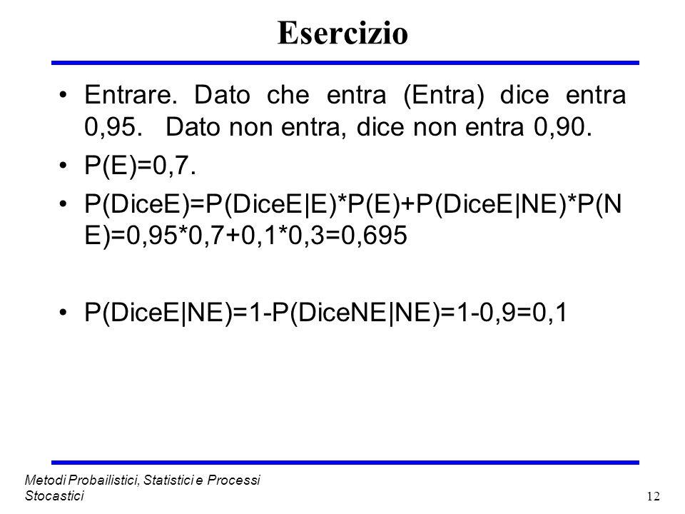 12 Esercizio Entrare. Dato che entra (Entra) dice entra 0,95. Dato non entra, dice non entra 0,90. P(E)=0,7. P(DiceE)=P(DiceE E)*P(E)+P(DiceE NE)*P(N