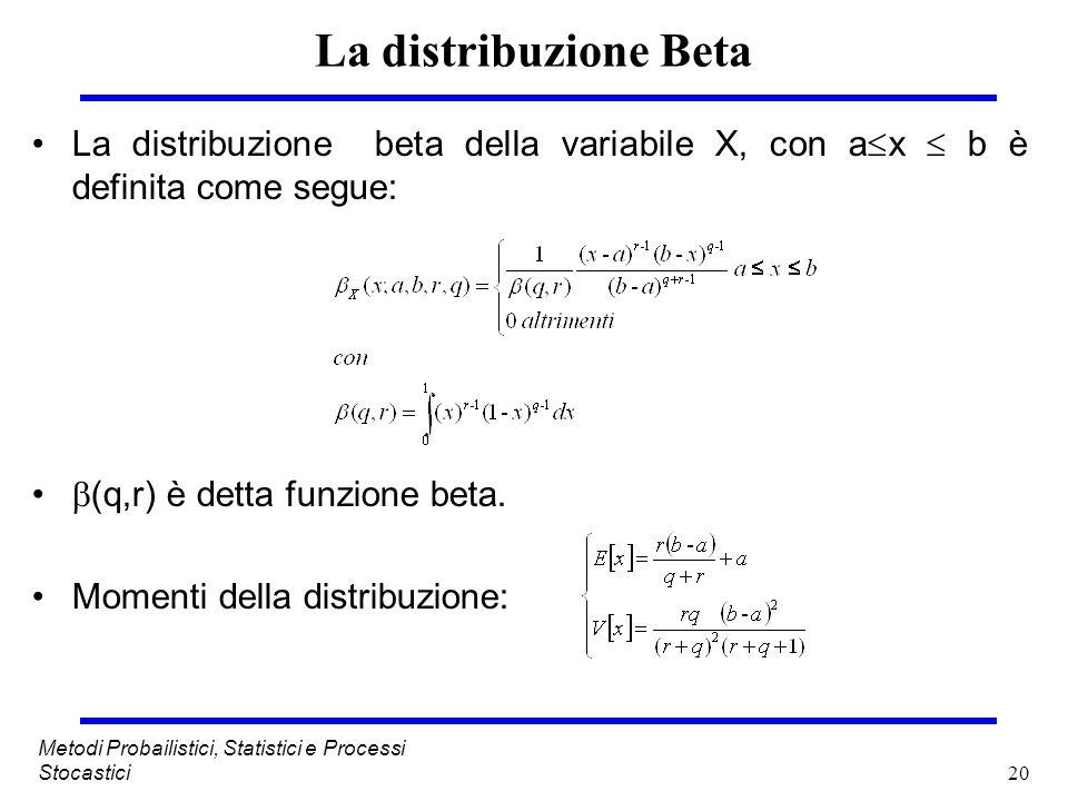 20 Metodi Probailistici, Statistici e Processi Stocastici La distribuzione Beta La distribuzione beta della variabile X, con a x b è definita come seg