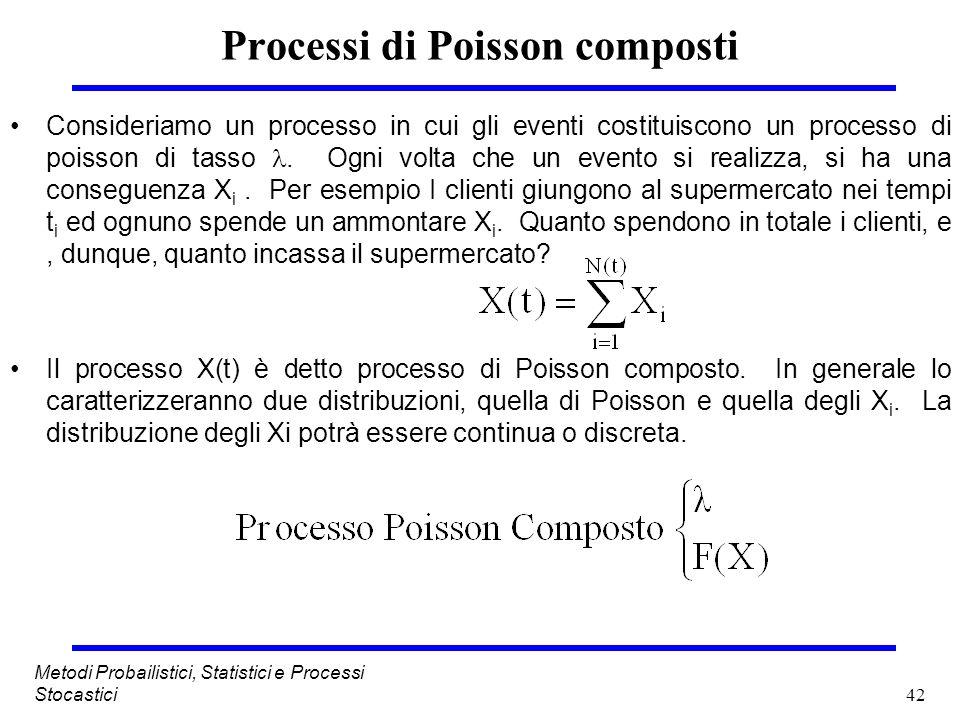 42 Metodi Probailistici, Statistici e Processi Stocastici Processi di Poisson composti Consideriamo un processo in cui gli eventi costituiscono un pro