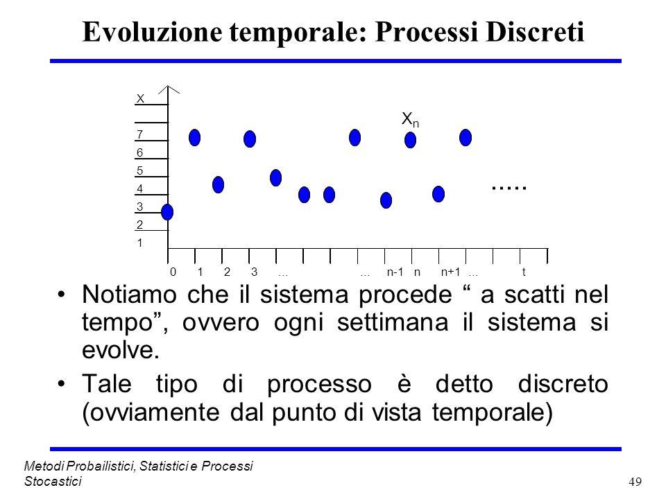 49 Metodi Probailistici, Statistici e Processi Stocastici Evoluzione temporale: Processi Discreti Notiamo che il sistema procede a scatti nel tempo, o