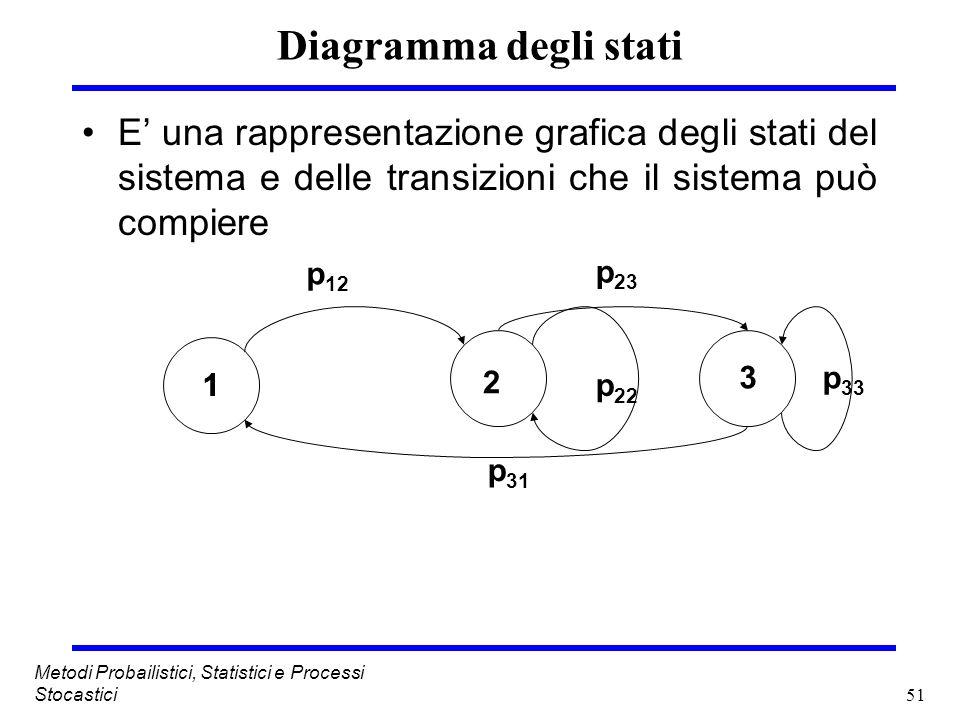 51 Metodi Probailistici, Statistici e Processi Stocastici Diagramma degli stati E una rappresentazione grafica degli stati del sistema e delle transiz