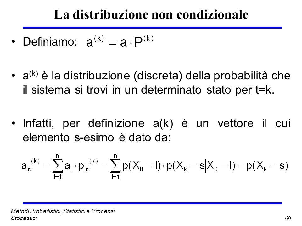 60 Metodi Probailistici, Statistici e Processi Stocastici La distribuzione non condizionale Definiamo: a (k) è la distribuzione (discreta) della proba