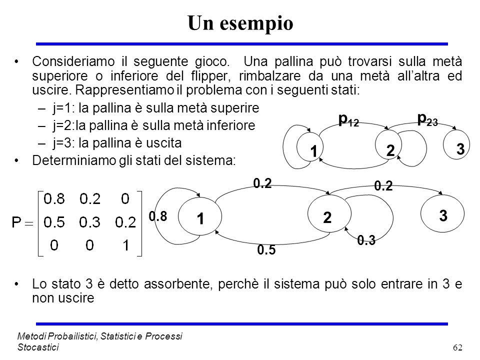62 Metodi Probailistici, Statistici e Processi Stocastici Un esempio Consideriamo il seguente gioco. Una pallina può trovarsi sulla metà superiore o i
