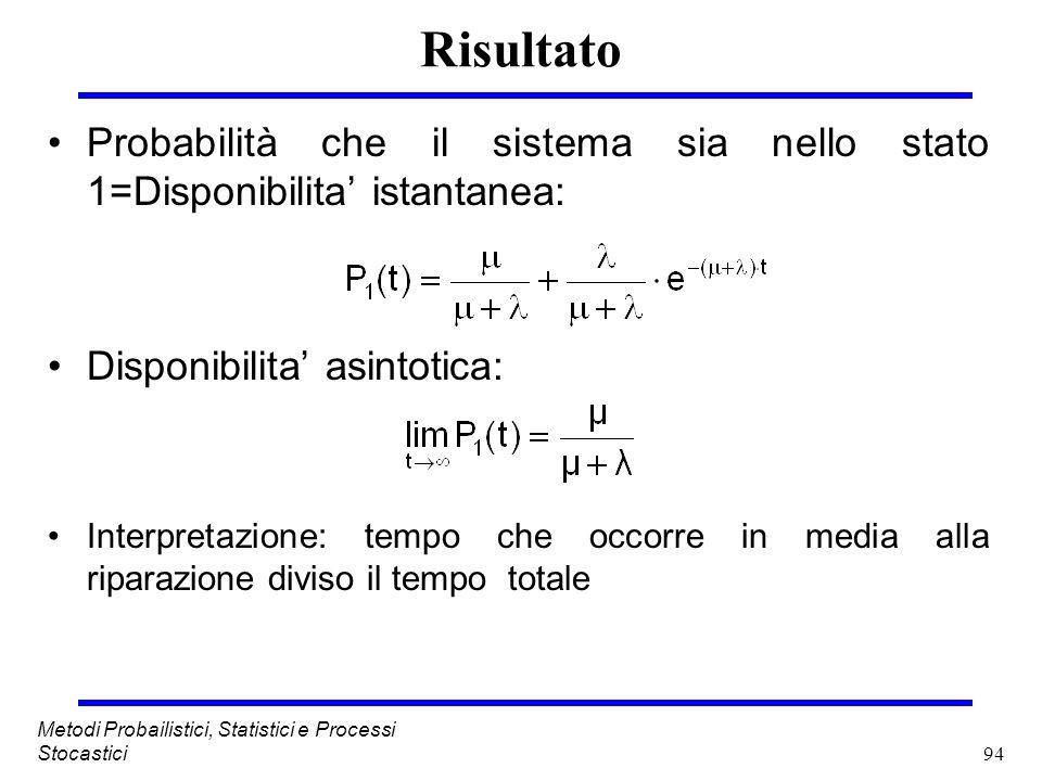 94 Metodi Probailistici, Statistici e Processi Stocastici Risultato Probabilità che il sistema sia nello stato 1=Disponibilita istantanea: Disponibili