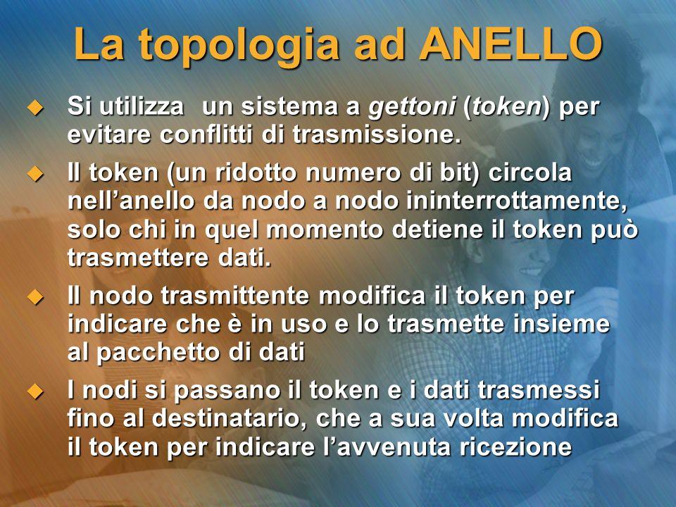 La topologia ad ANELLO Si utilizza un sistema a gettoni (token) per evitare conflitti di trasmissione. Si utilizza un sistema a gettoni (token) per ev