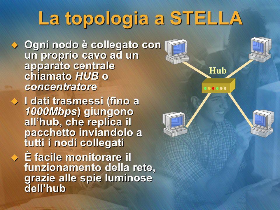 La topologia a STELLA Ogni nodo è collegato con un proprio cavo ad un apparato centrale chiamato HUB o concentratore Ogni nodo è collegato con un prop