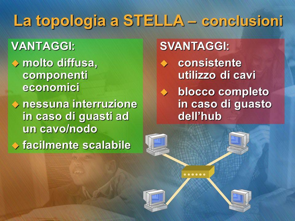 La topologia a STELLA – conclusioni VANTAGGI: molto diffusa, componenti economici molto diffusa, componenti economici nessuna interruzione in caso di