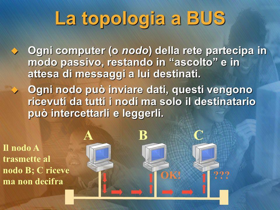 La topologia a BUS Ogni computer (o nodo) della rete partecipa in modo passivo, restando in ascolto e in attesa di messaggi a lui destinati. Ogni comp