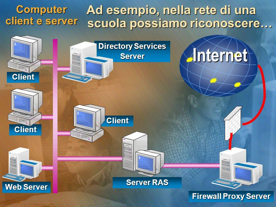 Client Client Client Directory Services Server Computer client e server Ad esempio, nella rete di una scuola possiamo riconoscere… Internet Server RAS Firewall Proxy Server Web Server
