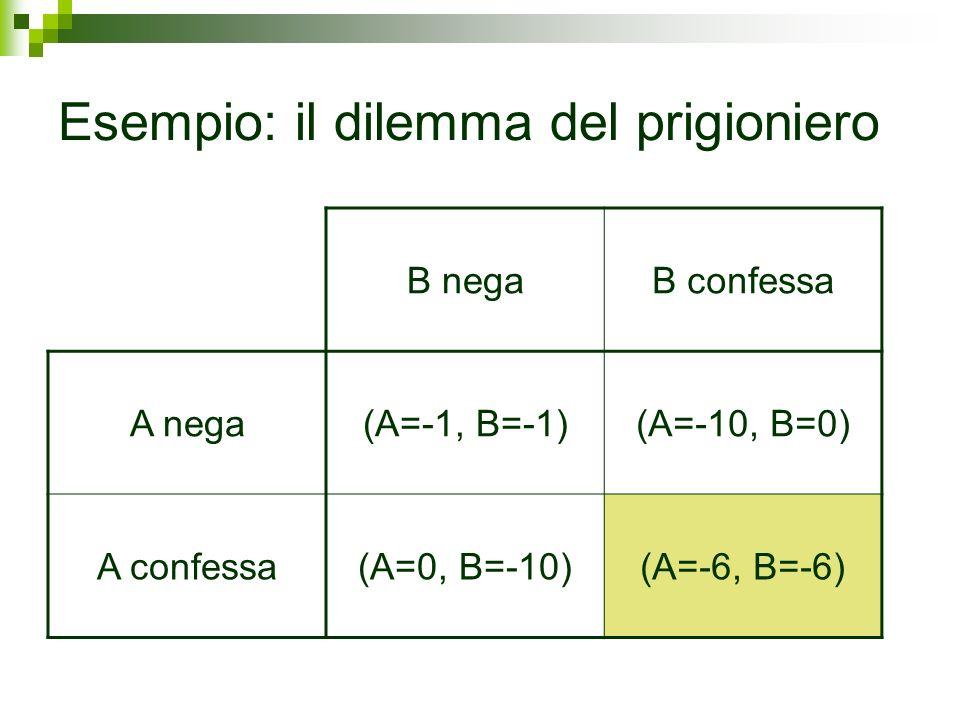Esempio: il dilemma del prigioniero B negaB confessa A nega(A=-1, B=-1)(A=-10, B=0) A confessa(A=0, B=-10)(A=-6, B=-6)