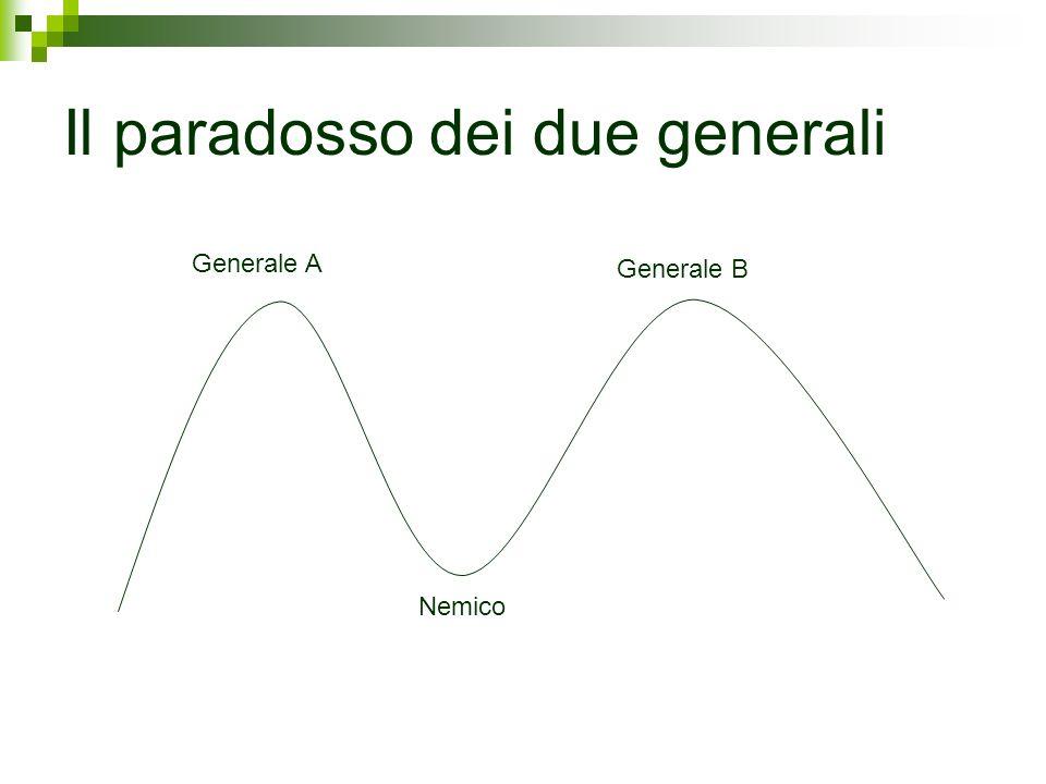Il paradosso dei due generali Generale A Generale B Nemico