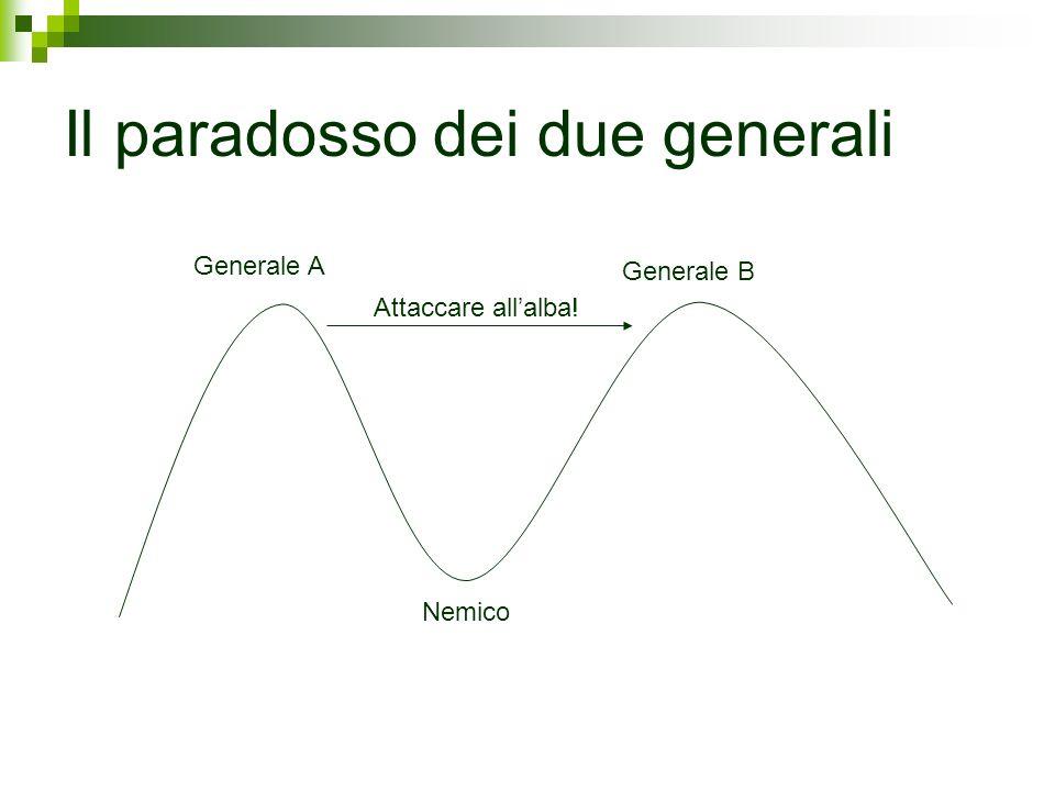 Il paradosso dei due generali Generale A Generale B Nemico Attaccare allalba!