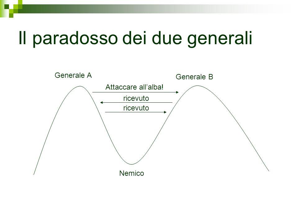 Il paradosso dei due generali Generale A Generale B Nemico Attaccare allalba! ricevuto
