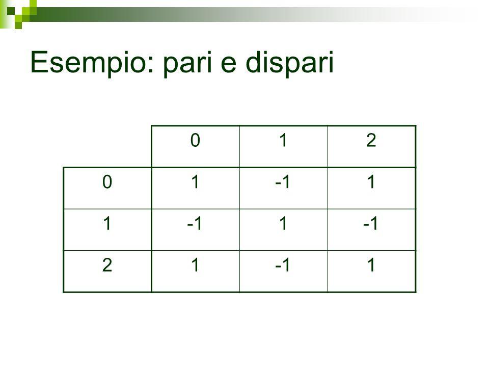 Esempio: la corsa agli armamenti Missili siMissili no Missili si(A=10, B=10)(A=200, B=0) Missili no(A=0, B=200)(A=100, B=100)