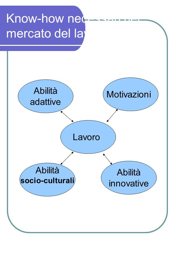 Know-how necessari nel mercato del lavoro Abilità adattive Motivazioni Lavoro Abilità socio-culturali Abilità innovative